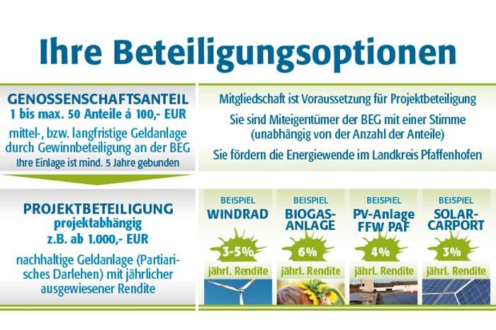 buergerenergie-pfaffenhofen.de Bayern macht Strom Bürgerenergie im Landkreis Pfaffenhofen